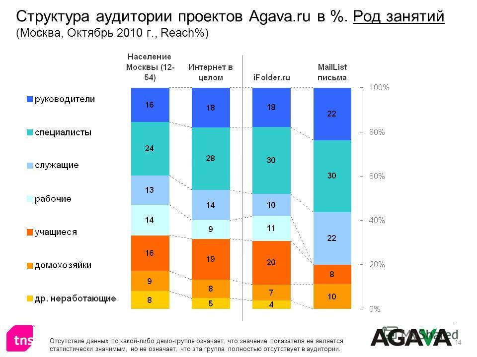 14 Структура аудитории проектов Agava.ru в %. Род занятий (Москва, Октябрь 2010 г., Reach%) Отсутствие данных по какой-либо демо-группе означает, что значение показателя не является статистически значимым, но не означает, что эта группа полностью отс