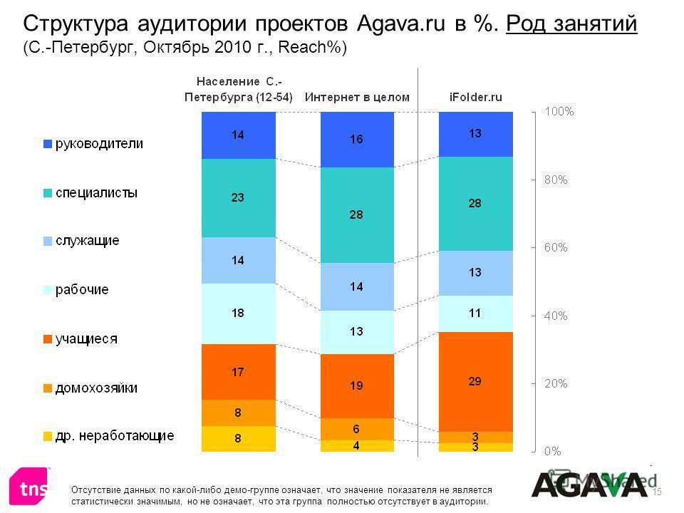 15 Структура аудитории проектов Agava.ru в %. Род занятий (С.-Петербург, Октябрь 2010 г., Reach%) Отсутствие данных по какой-либо демо-группе означает, что значение показателя не является статистически значимым, но не означает, что эта группа полност
