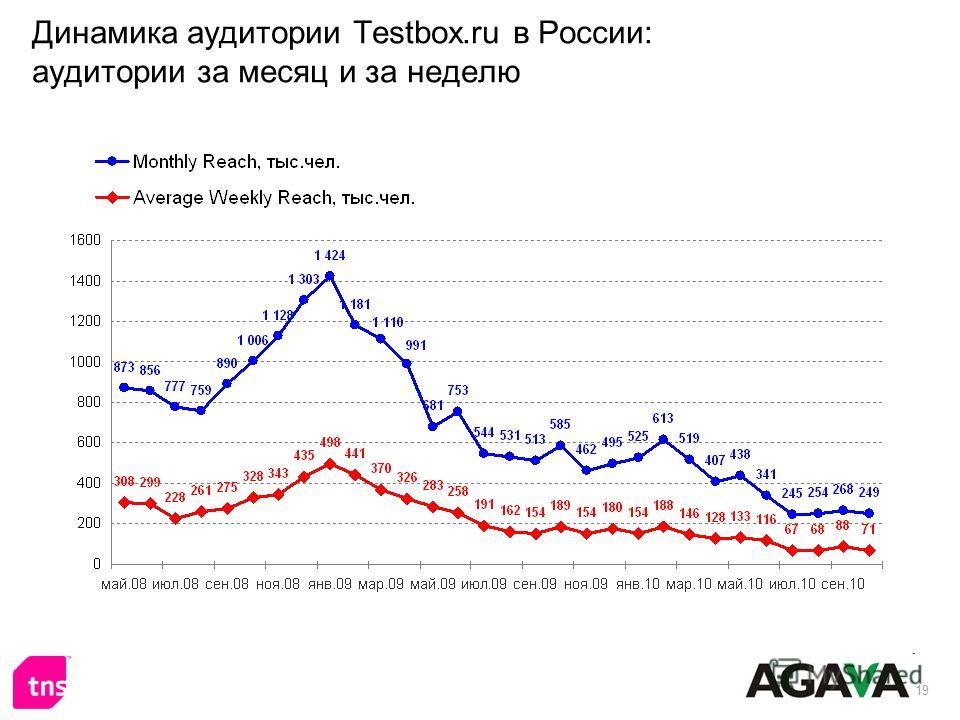 19 Динамика аудитории Testbox.ru в России: аудитории за месяц и за неделю