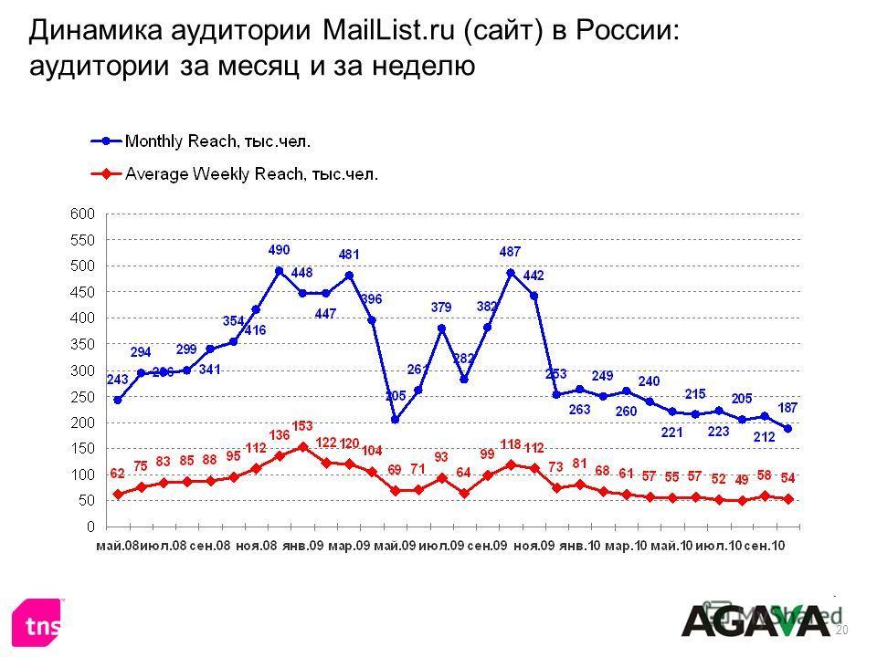 20 Динамика аудитории MailList.ru (сайт) в России: аудитории за месяц и за неделю