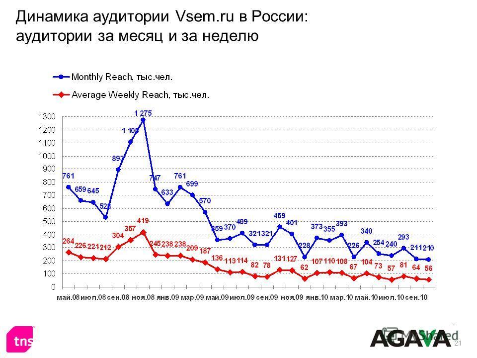 21 Динамика аудитории Vsem.ru в России: аудитории за месяц и за неделю