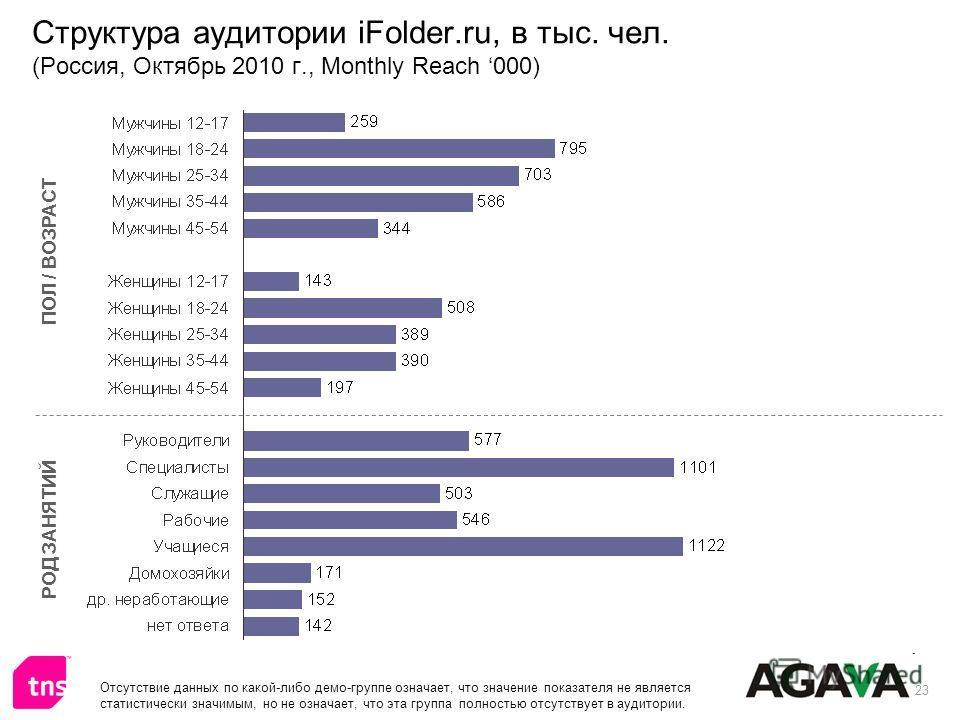 23 Структура аудитории iFolder.ru, в тыс. чел. (Россия, Октябрь 2010 г., Monthly Reach 000) ПОЛ / ВОЗРАСТ РОД ЗАНЯТИЙ Отсутствие данных по какой-либо демо-группе означает, что значение показателя не является статистически значимым, но не означает, чт