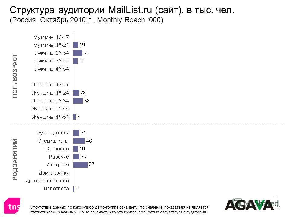 30 Структура аудитории MailList.ru (сайт), в тыс. чел. (Россия, Октябрь 2010 г., Monthly Reach 000) ПОЛ / ВОЗРАСТ РОД ЗАНЯТИЙ Отсутствие данных по какой-либо демо-группе означает, что значение показателя не является статистически значимым, но не озна