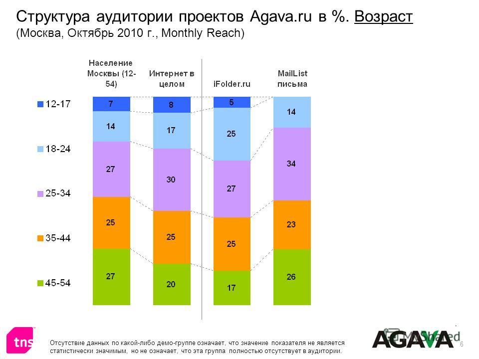 6 Структура аудитории проектов Agava.ru в %. Возраст (Москва, Октябрь 2010 г., Monthly Reach) Отсутствие данных по какой-либо демо-группе означает, что значение показателя не является статистически значимым, но не означает, что эта группа полностью о