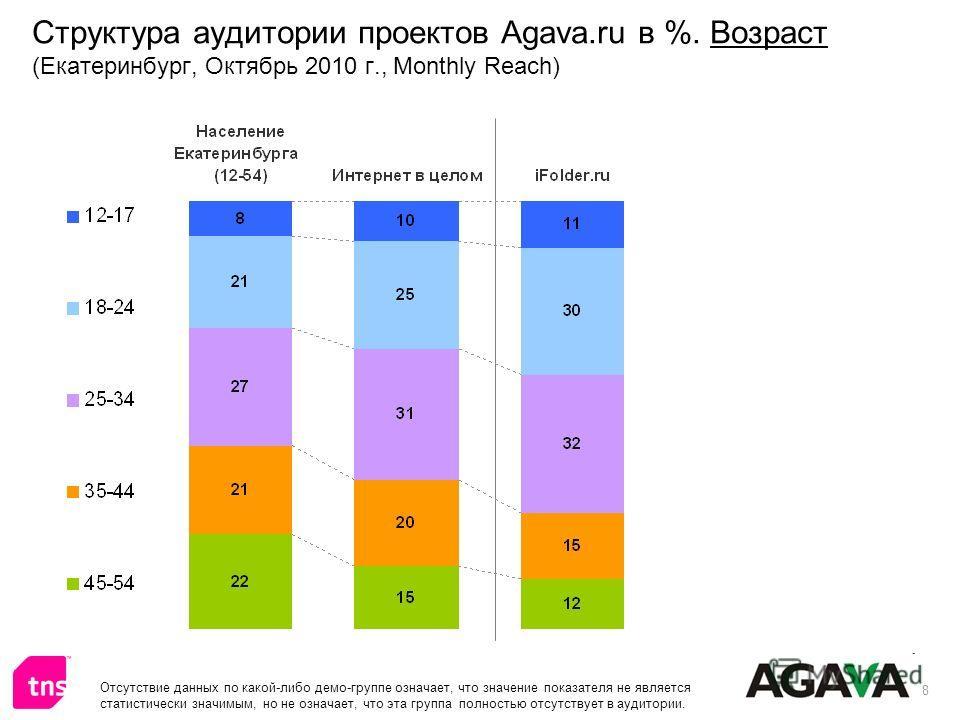 8 Структура аудитории проектов Agava.ru в %. Возраст (Екатеринбург, Октябрь 2010 г., Monthly Reach) Отсутствие данных по какой-либо демо-группе означает, что значение показателя не является статистически значимым, но не означает, что эта группа полно