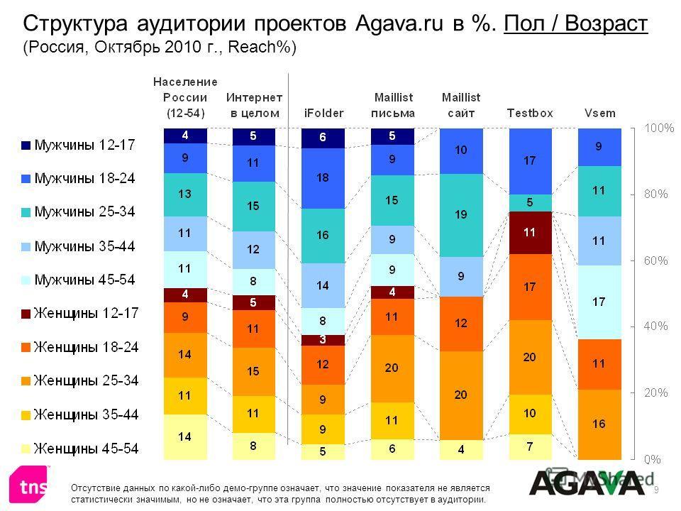 9 Структура аудитории проектов Agava.ru в %. Пол / Возраст (Россия, Октябрь 2010 г., Reach%) Отсутствие данных по какой-либо демо-группе означает, что значение показателя не является статистически значимым, но не означает, что эта группа полностью от