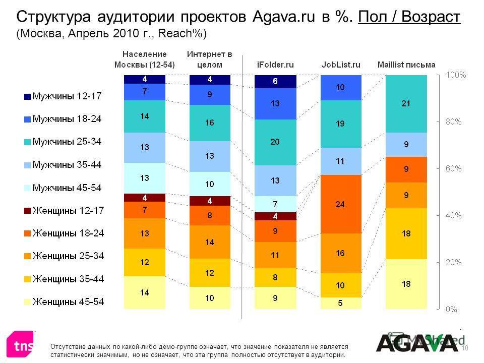 10 Структура аудитории проектов Agava.ru в %. Пол / Возраст (Москва, Апрель 2010 г., Reach%) Отсутствие данных по какой-либо демо-группе означает, что значение показателя не является статистически значимым, но не означает, что эта группа полностью от