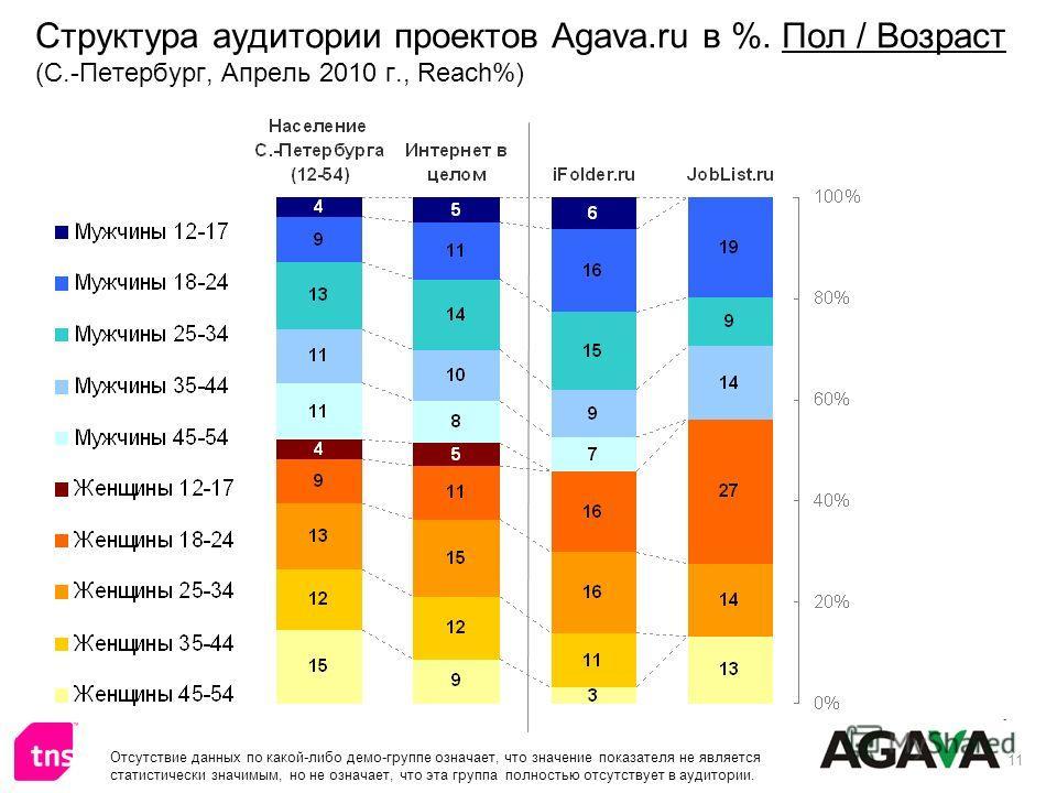 11 Структура аудитории проектов Agava.ru в %. Пол / Возраст (С.-Петербург, Апрель 2010 г., Reach%) Отсутствие данных по какой-либо демо-группе означает, что значение показателя не является статистически значимым, но не означает, что эта группа полнос