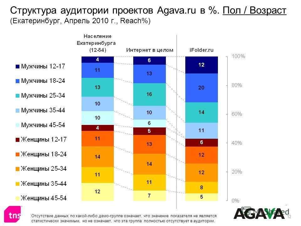 12 Структура аудитории проектов Agava.ru в %. Пол / Возраст (Екатеринбург, Апрель 2010 г., Reach%) Отсутствие данных по какой-либо демо-группе означает, что значение показателя не является статистически значимым, но не означает, что эта группа полнос