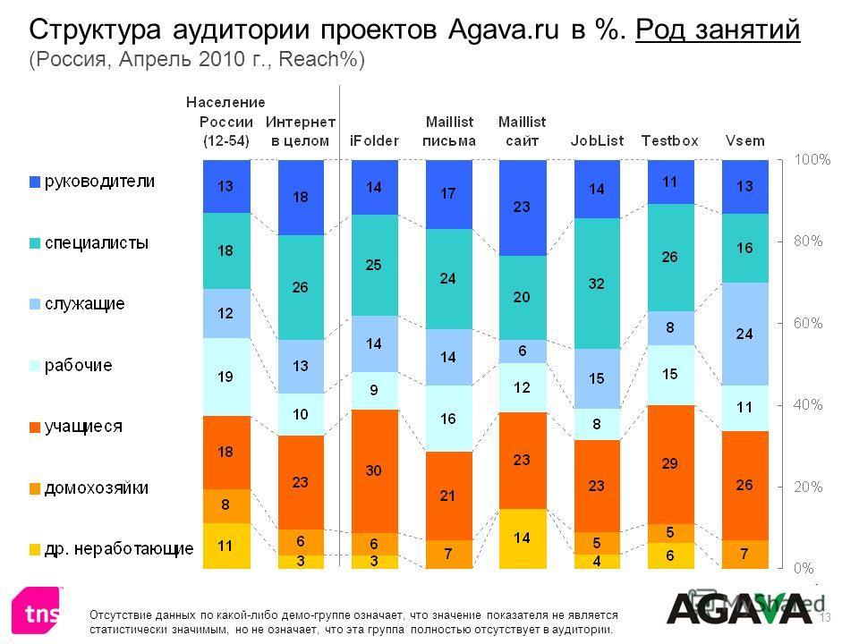 13 Структура аудитории проектов Agava.ru в %. Род занятий (Россия, Апрель 2010 г., Reach%) Отсутствие данных по какой-либо демо-группе означает, что значение показателя не является статистически значимым, но не означает, что эта группа полностью отсу