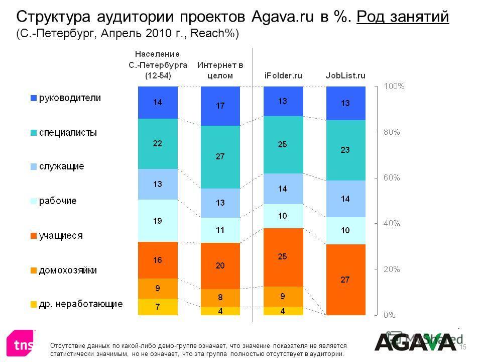 15 Структура аудитории проектов Agava.ru в %. Род занятий (С.-Петербург, Апрель 2010 г., Reach%) Отсутствие данных по какой-либо демо-группе означает, что значение показателя не является статистически значимым, но не означает, что эта группа полность
