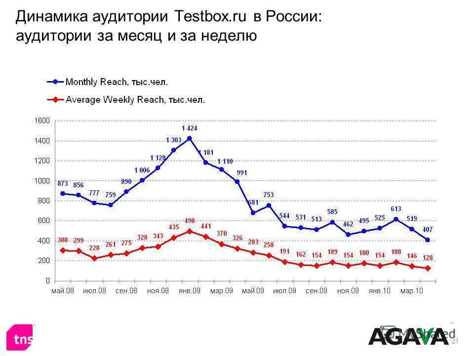 21 Динамика аудитории Testbox.ru в России: аудитории за месяц и за неделю