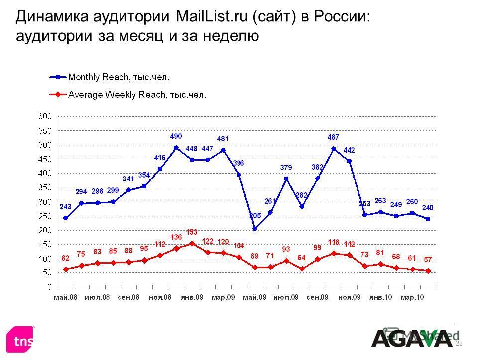23 Динамика аудитории MailList.ru (сайт) в России: аудитории за месяц и за неделю