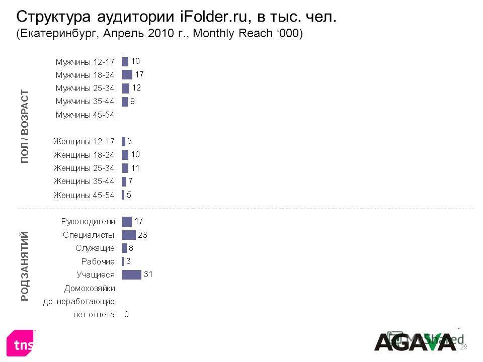 29 Структура аудитории iFolder.ru, в тыс. чел. (Екатеринбург, Апрель 2010 г., Monthly Reach 000) ПОЛ / ВОЗРАСТ РОД ЗАНЯТИЙ