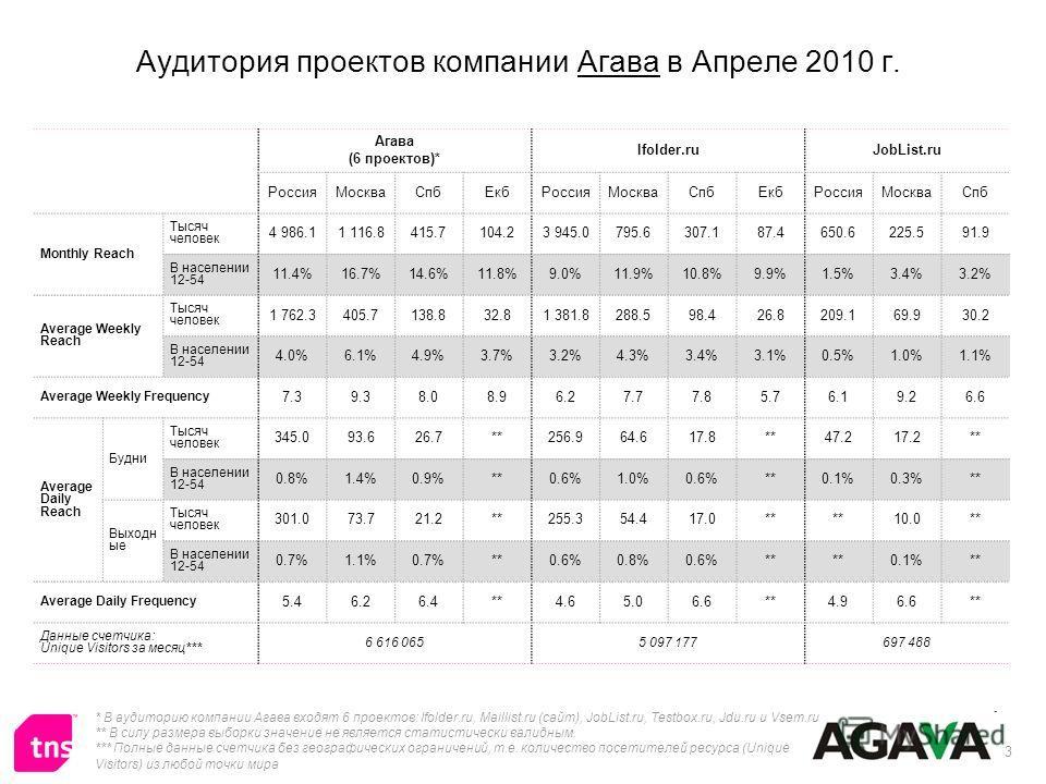 3 Аудитория проектов компании Агава в Апреле 2010 г. * В аудиторию компании Агава входят 6 проектов: Ifolder.ru, Maillist.ru (сайт), JobList.ru, Testbox.ru, Jdu.ru и Vsem.ru ** В силу размера выборки значение не является статистически валидным. *** П