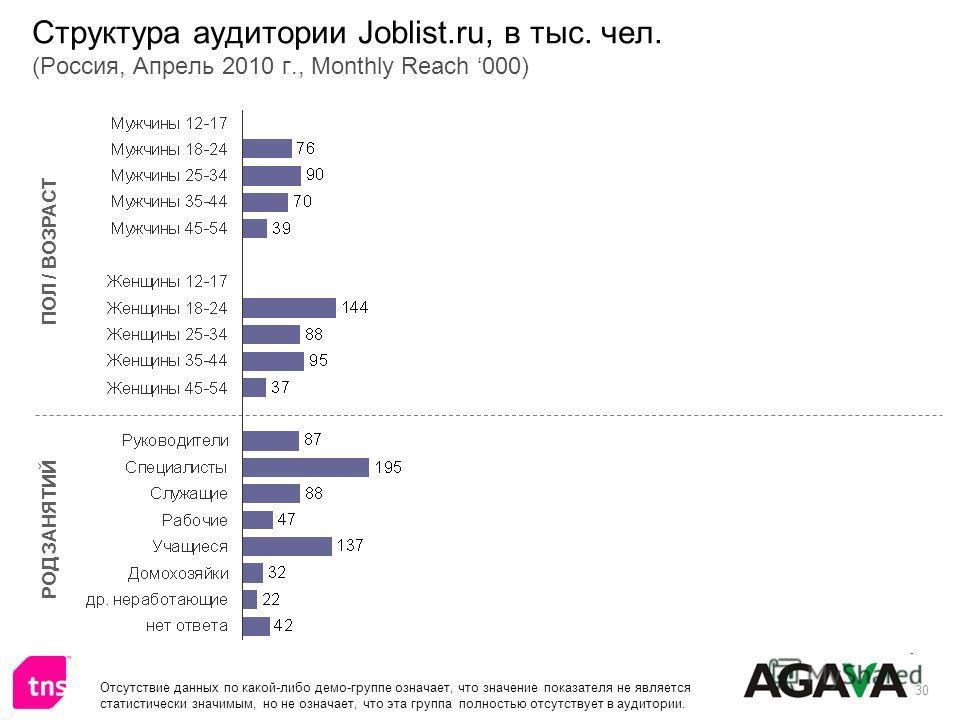 30 Структура аудитории Joblist.ru, в тыс. чел. (Россия, Апрель 2010 г., Monthly Reach 000) ПОЛ / ВОЗРАСТ РОД ЗАНЯТИЙ Отсутствие данных по какой-либо демо-группе означает, что значение показателя не является статистически значимым, но не означает, что