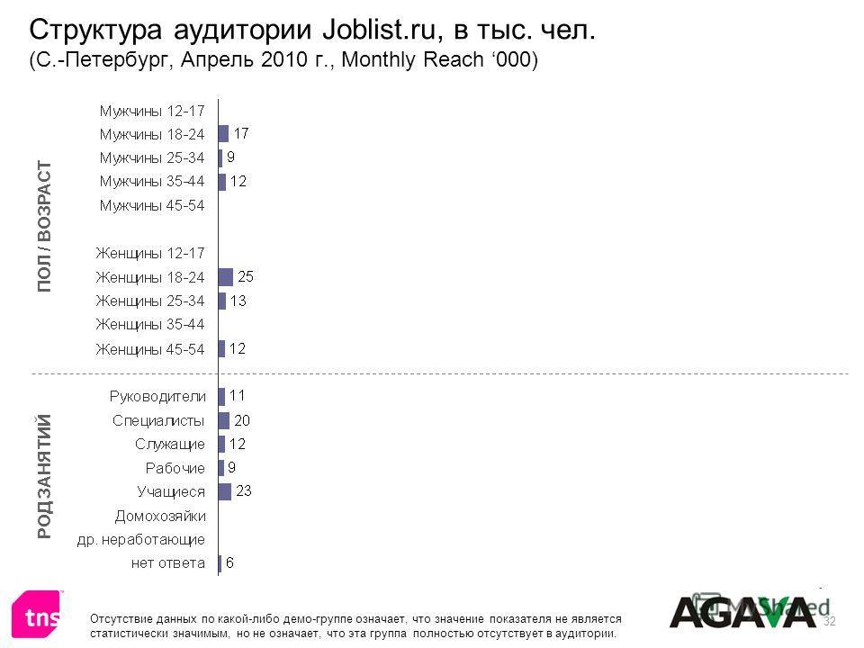 32 Структура аудитории Joblist.ru, в тыс. чел. (С.-Петербург, Апрель 2010 г., Monthly Reach 000) ПОЛ / ВОЗРАСТ РОД ЗАНЯТИЙ Отсутствие данных по какой-либо демо-группе означает, что значение показателя не является статистически значимым, но не означае