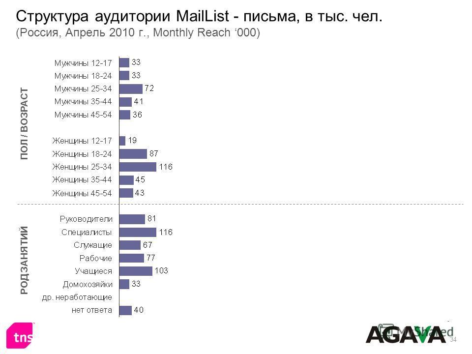 34 Структура аудитории MailList - письма, в тыс. чел. (Россия, Апрель 2010 г., Monthly Reach 000) ПОЛ / ВОЗРАСТ РОД ЗАНЯТИЙ