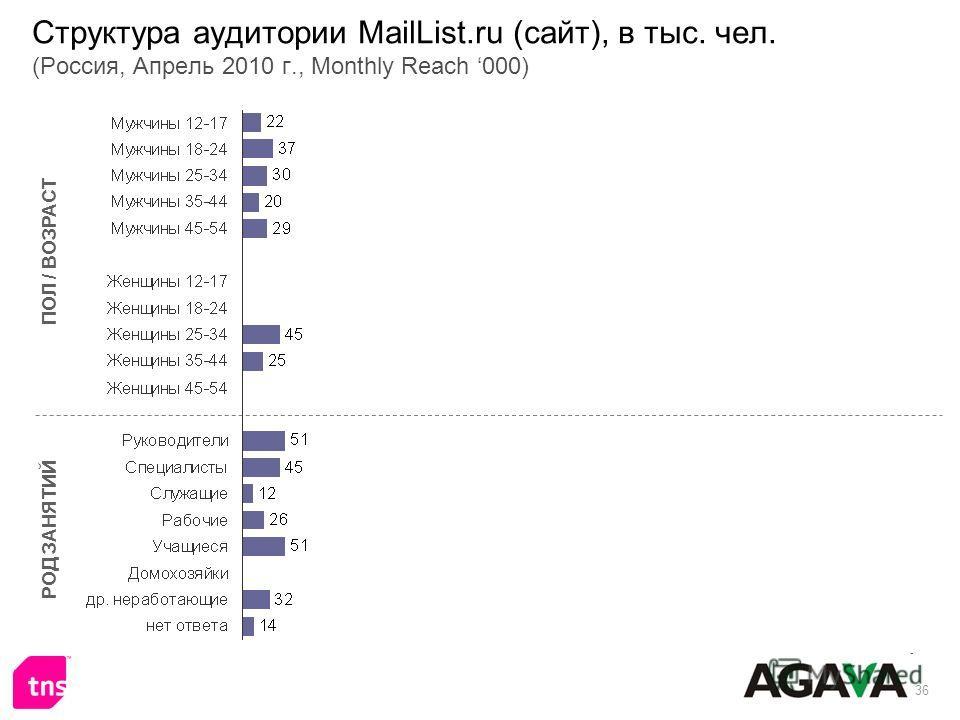 36 Структура аудитории MailList.ru (сайт), в тыс. чел. (Россия, Апрель 2010 г., Monthly Reach 000) ПОЛ / ВОЗРАСТ РОД ЗАНЯТИЙ