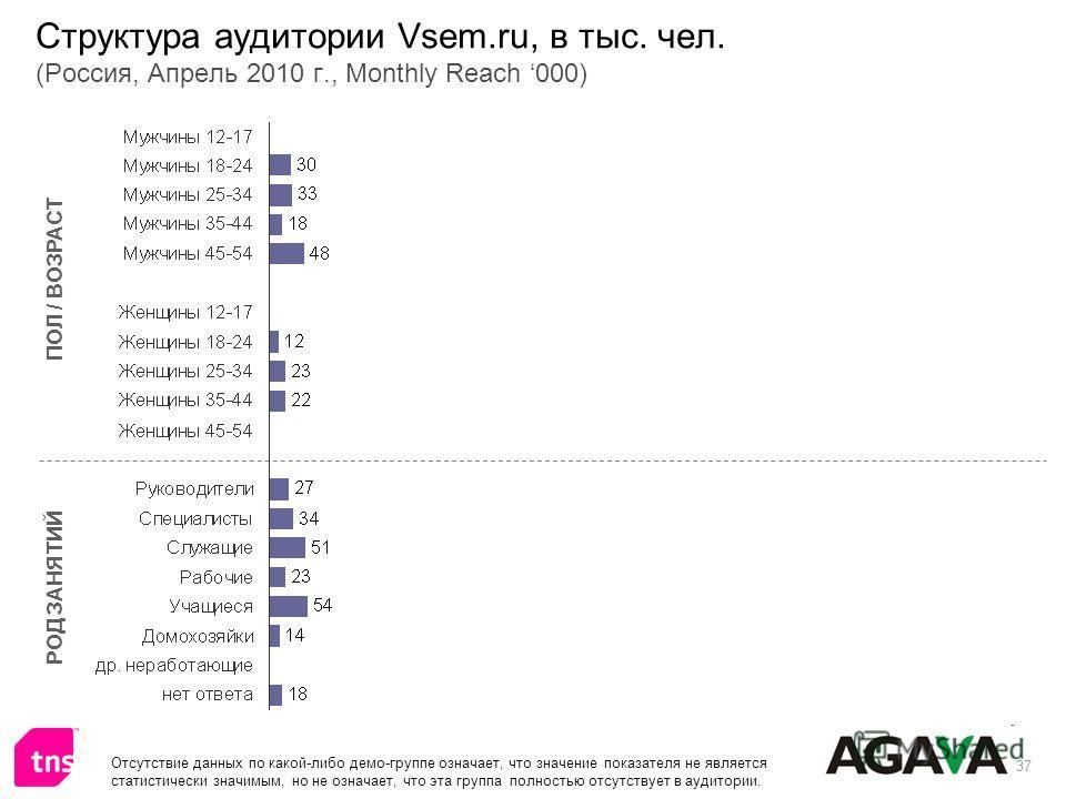 37 Структура аудитории Vsem.ru, в тыс. чел. (Россия, Апрель 2010 г., Monthly Reach 000) ПОЛ / ВОЗРАСТ РОД ЗАНЯТИЙ Отсутствие данных по какой-либо демо-группе означает, что значение показателя не является статистически значимым, но не означает, что эт