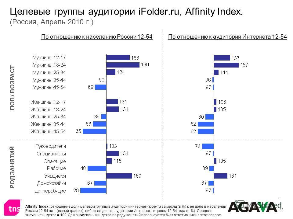38 Целевые группы аудитории iFolder.ru, Affinity Index. (Россия, Апрель 2010 г.) ПОЛ / ВОЗРАСТ РОД ЗАНЯТИЙ По отношению к населению России 12-54По отношению к аудитории Интернета 12-54 Affinity Index: отношение доли целевой группы в аудитории интерне