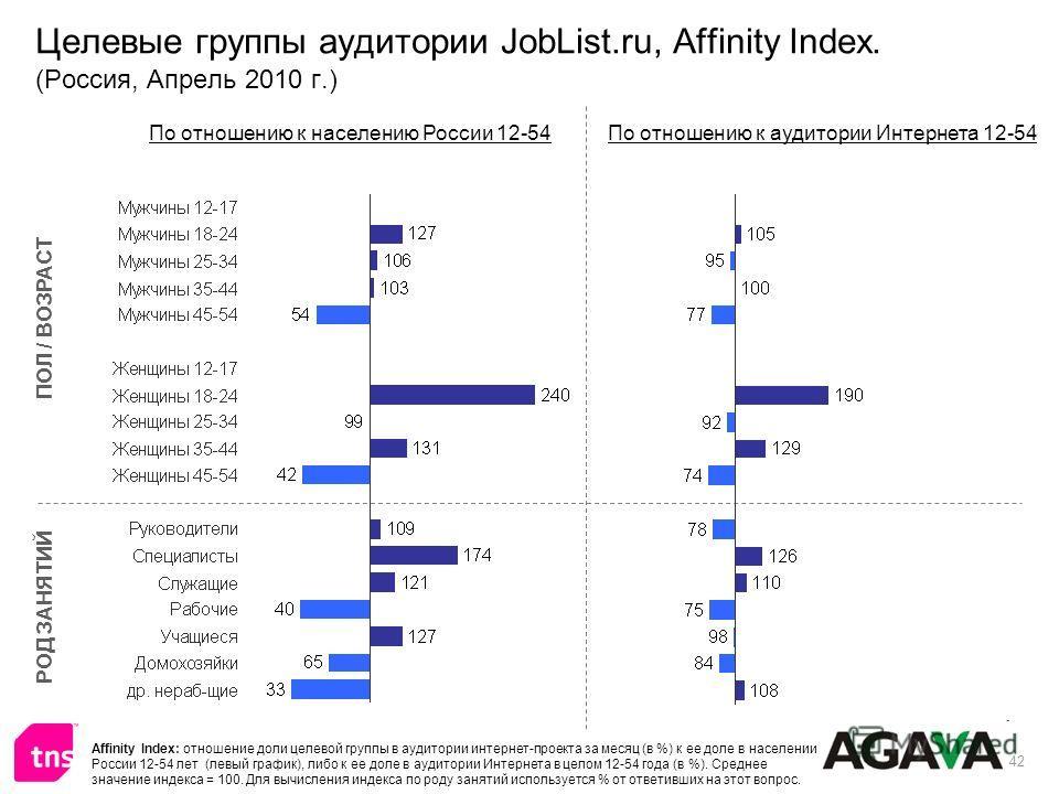 42 Целевые группы аудитории JobList.ru, Affinity Index. (Россия, Апрель 2010 г.) ПОЛ / ВОЗРАСТ РОД ЗАНЯТИЙ По отношению к населению России 12-54По отношению к аудитории Интернета 12-54 Affinity Index: отношение доли целевой группы в аудитории интерне