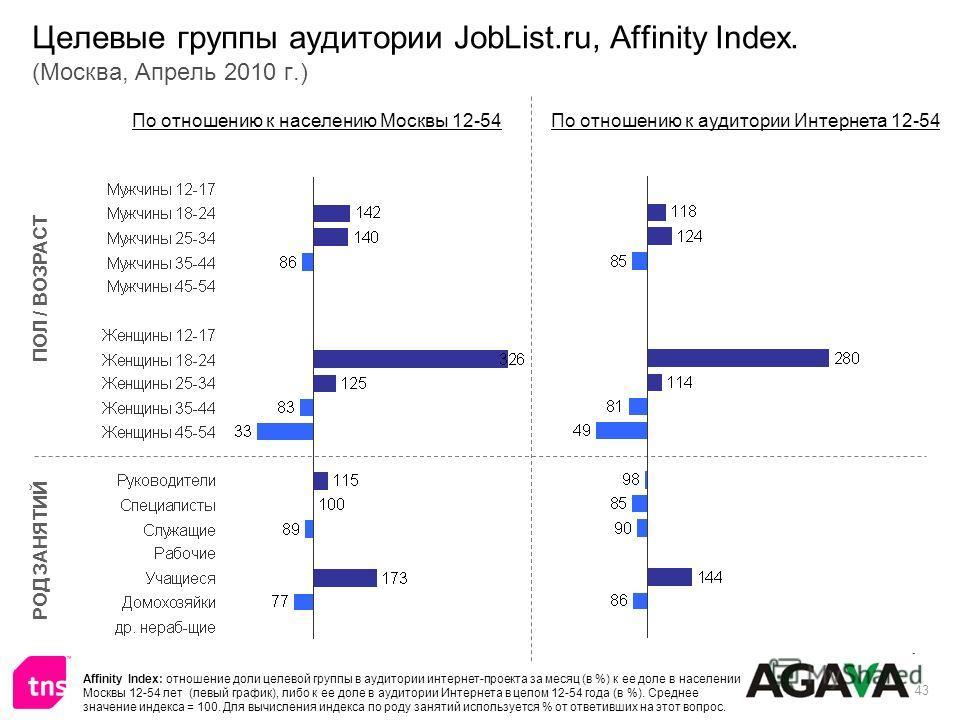 43 Целевые группы аудитории JobList.ru, Affinity Index. (Москва, Апрель 2010 г.) ПОЛ / ВОЗРАСТ РОД ЗАНЯТИЙ По отношению к населению Москвы 12-54По отношению к аудитории Интернета 12-54 Affinity Index: отношение доли целевой группы в аудитории интерне