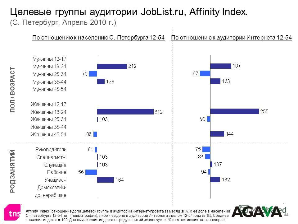44 Целевые группы аудитории JobList.ru, Affinity Index. (С.-Петербург, Апрель 2010 г.) ПОЛ / ВОЗРАСТ РОД ЗАНЯТИЙ По отношению к населению С.-Петербурга 12-54По отношению к аудитории Интернета 12-54 Affinity Index: отношение доли целевой группы в ауди