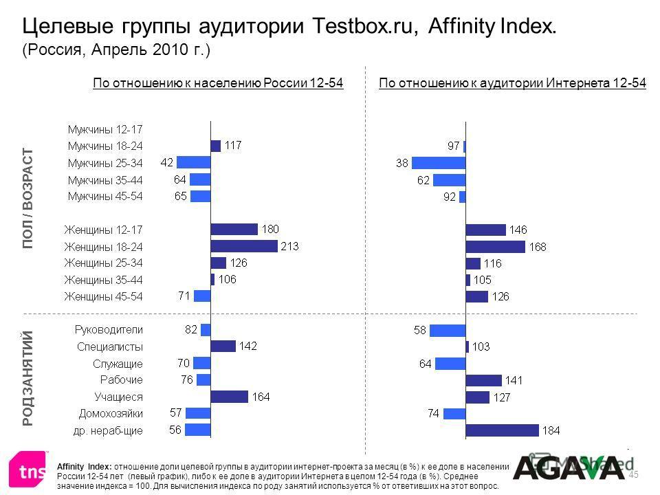 45 Целевые группы аудитории Testbox.ru, Affinity Index. (Россия, Апрель 2010 г.) ПОЛ / ВОЗРАСТ РОД ЗАНЯТИЙ По отношению к населению России 12-54По отношению к аудитории Интернета 12-54 Affinity Index: отношение доли целевой группы в аудитории интерне