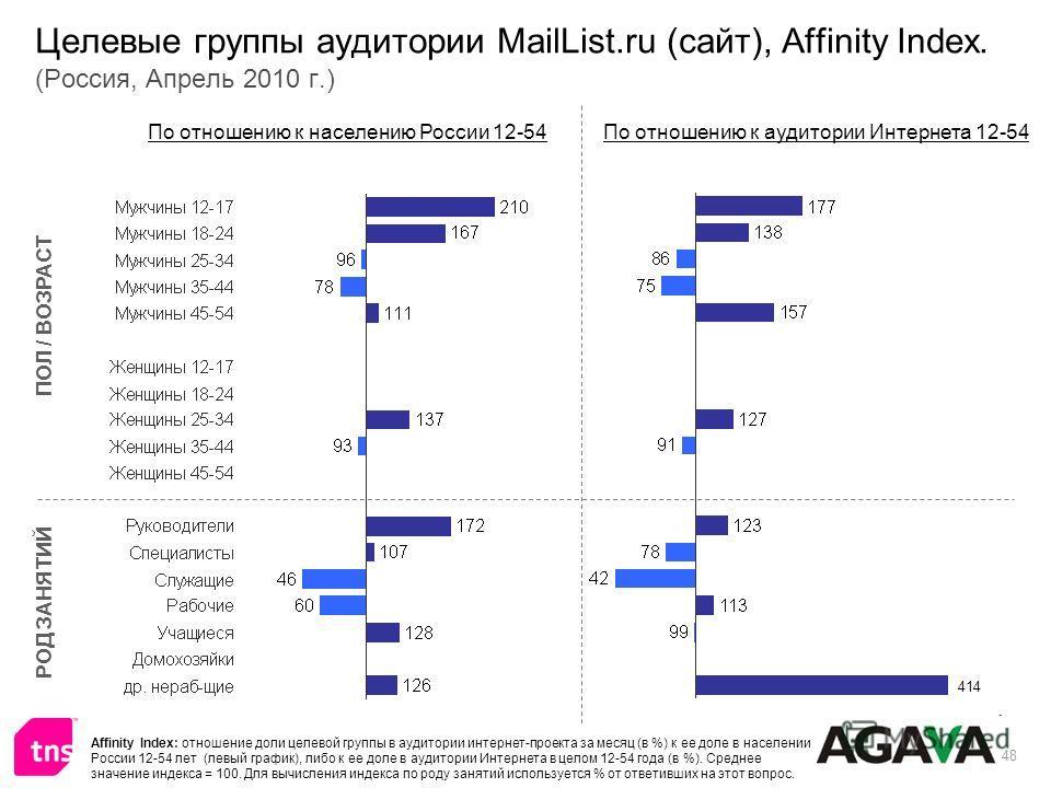 48 Целевые группы аудитории MailList.ru (сайт), Affinity Index. (Россия, Апрель 2010 г.) ПОЛ / ВОЗРАСТ РОД ЗАНЯТИЙ По отношению к населению России 12-54По отношению к аудитории Интернета 12-54 Affinity Index: отношение доли целевой группы в аудитории