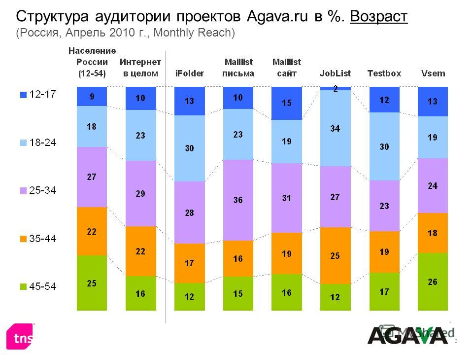 5 Структура аудитории проектов Agava.ru в %. Возраст (Россия, Апрель 2010 г., Monthly Reach)