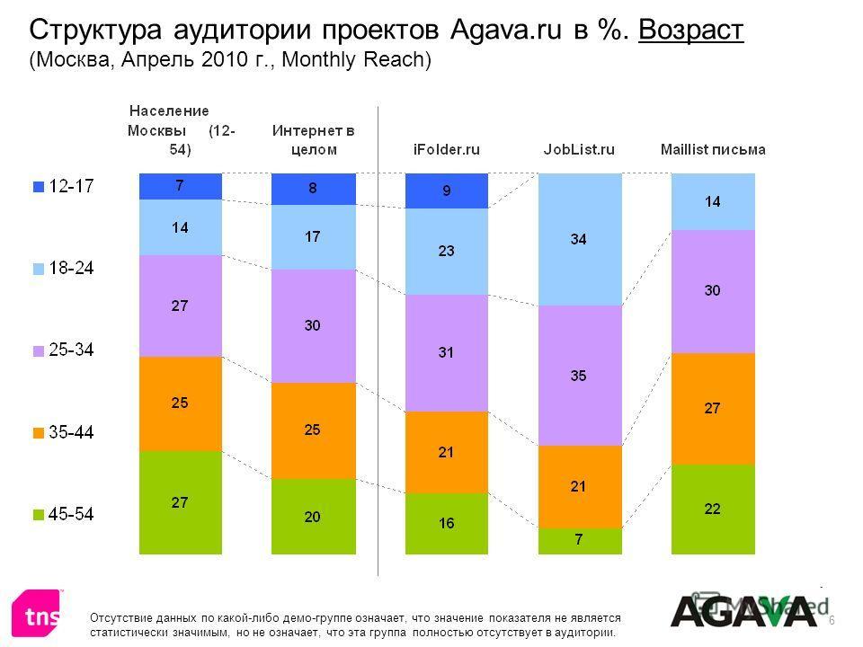 6 Структура аудитории проектов Agava.ru в %. Возраст (Москва, Апрель 2010 г., Monthly Reach) Отсутствие данных по какой-либо демо-группе означает, что значение показателя не является статистически значимым, но не означает, что эта группа полностью от