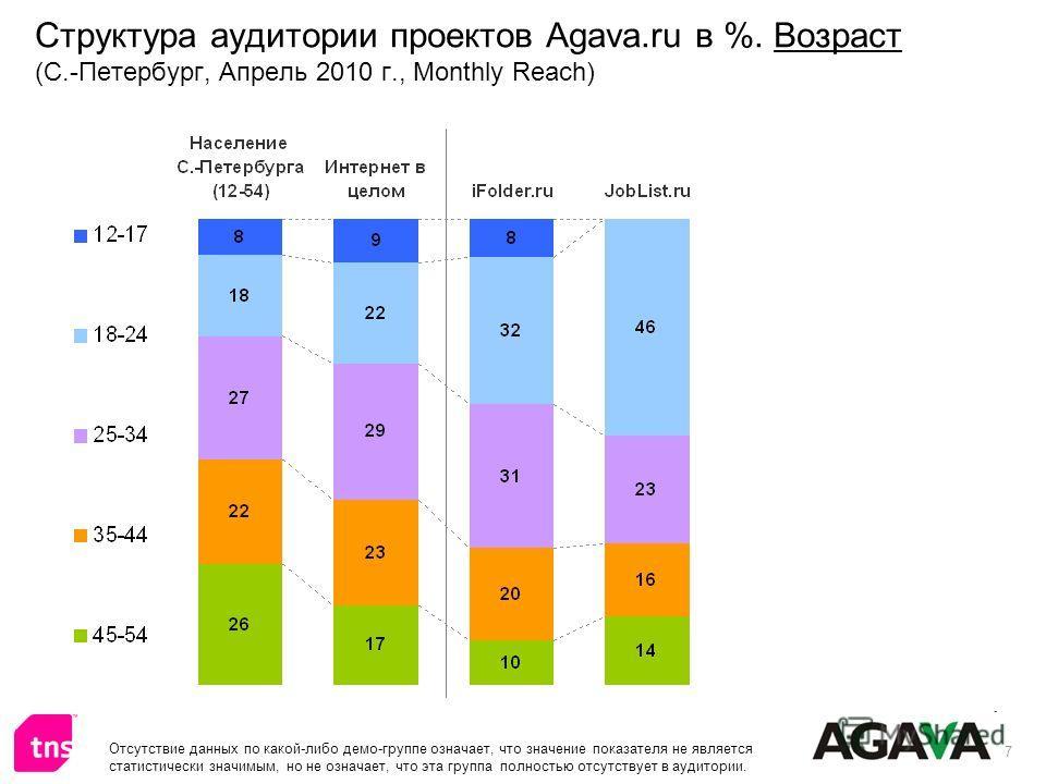 7 Структура аудитории проектов Agava.ru в %. Возраст (С.-Петербург, Апрель 2010 г., Monthly Reach) Отсутствие данных по какой-либо демо-группе означает, что значение показателя не является статистически значимым, но не означает, что эта группа полнос
