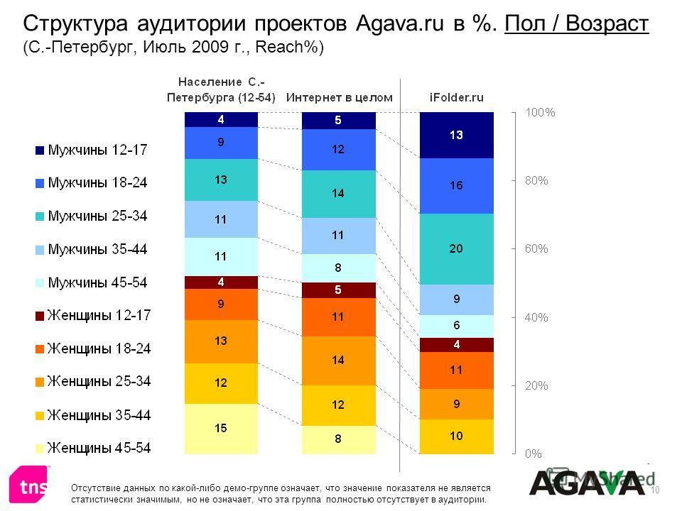 10 Структура аудитории проектов Agava.ru в %. Пол / Возраст (С.-Петербург, Июль 2009 г., Reach%) Отсутствие данных по какой-либо демо-группе означает, что значение показателя не является статистически значимым, но не означает, что эта группа полность