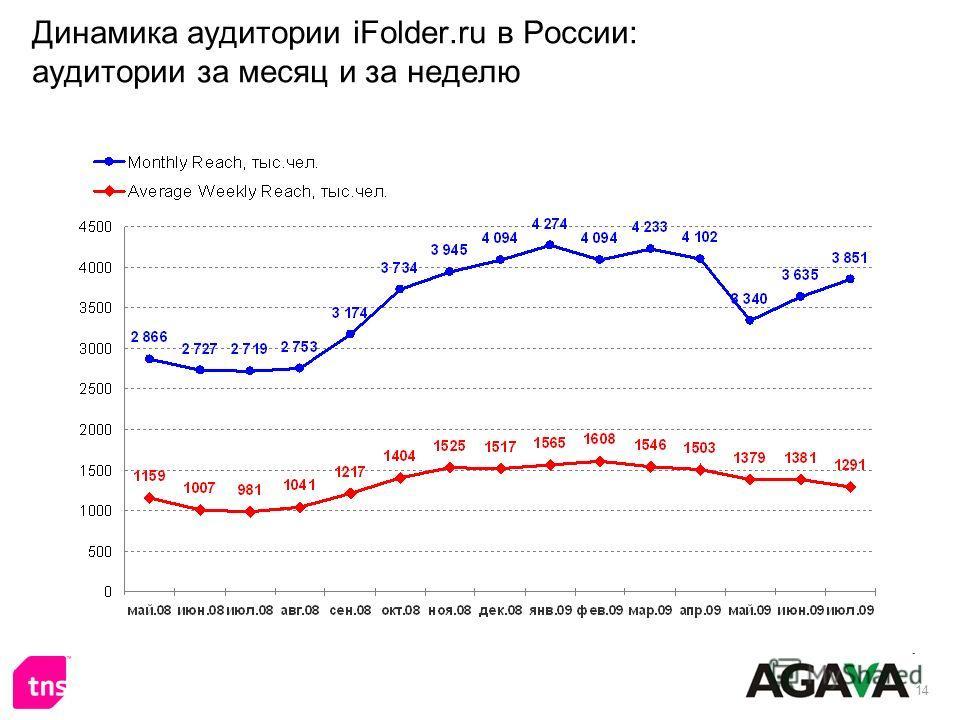 14 Динамика аудитории iFolder.ru в России: аудитории за месяц и за неделю