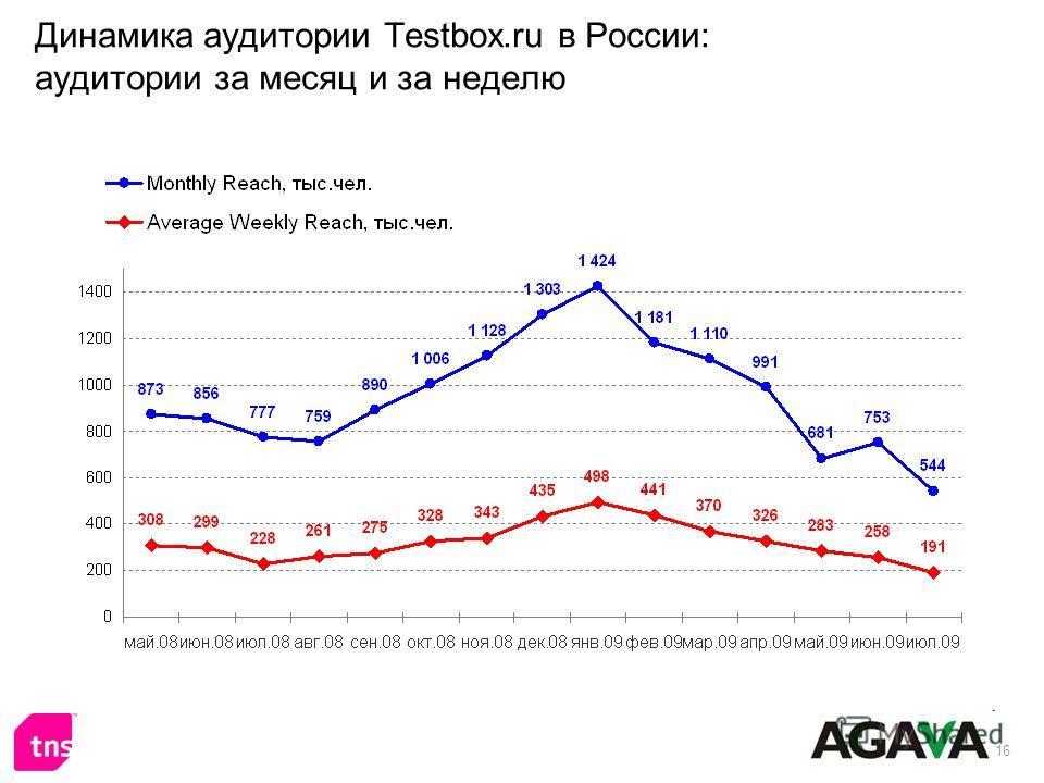16 Динамика аудитории Testbox.ru в России: аудитории за месяц и за неделю