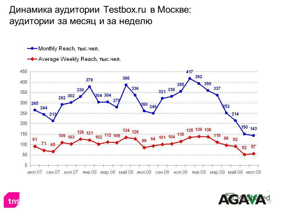 17 Динамика аудитории Testbox.ru в Москве: аудитории за месяц и за неделю
