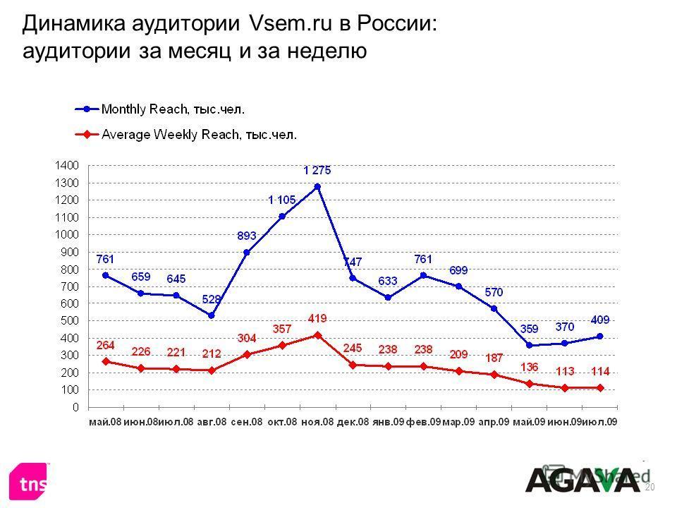 20 Динамика аудитории Vsem.ru в России: аудитории за месяц и за неделю