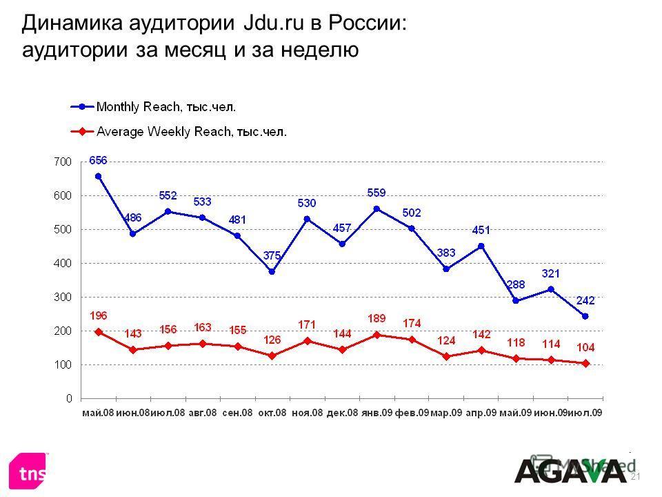 21 Динамика аудитории Jdu.ru в России: аудитории за месяц и за неделю