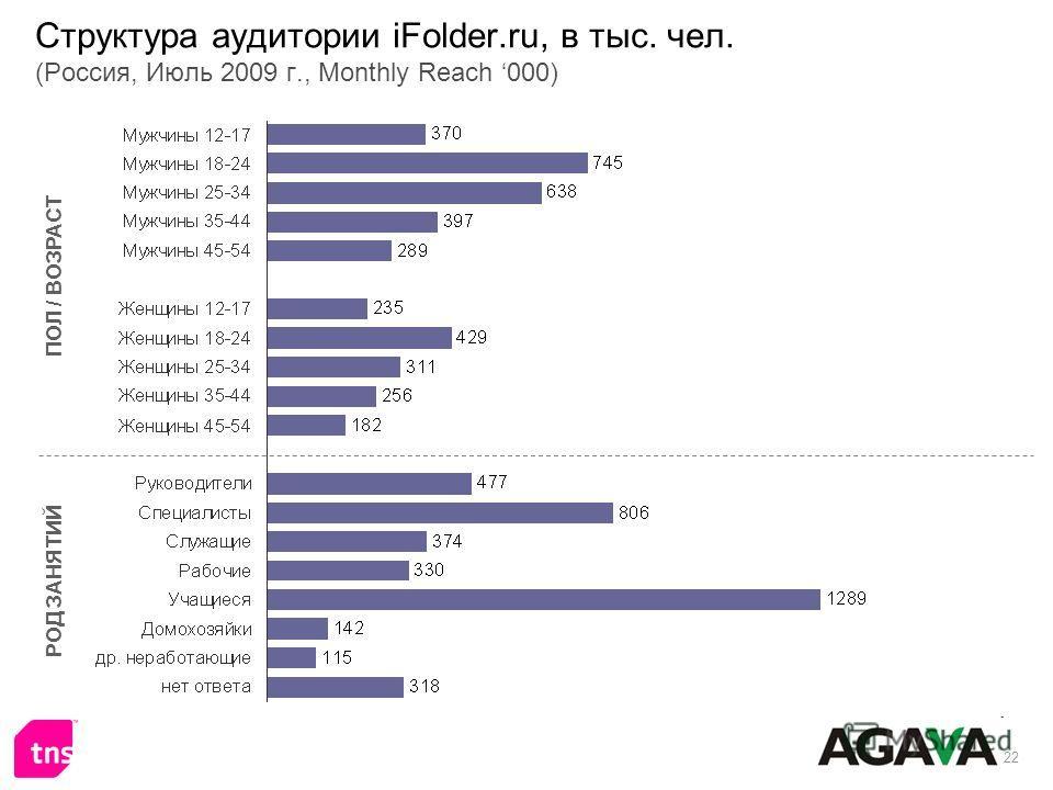22 Структура аудитории iFolder.ru, в тыс. чел. (Россия, Июль 2009 г., Monthly Reach 000) ПОЛ / ВОЗРАСТ РОД ЗАНЯТИЙ