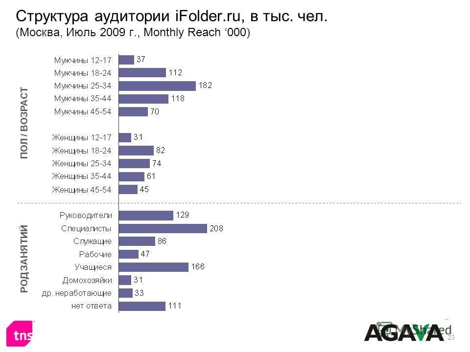 23 Структура аудитории iFolder.ru, в тыс. чел. (Москва, Июль 2009 г., Monthly Reach 000) ПОЛ / ВОЗРАСТ РОД ЗАНЯТИЙ