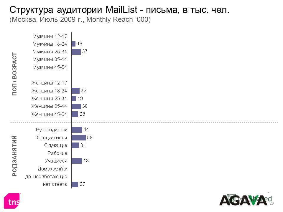 28 Структура аудитории MailList - письма, в тыс. чел. (Москва, Июль 2009 г., Monthly Reach 000) ПОЛ / ВОЗРАСТ РОД ЗАНЯТИЙ