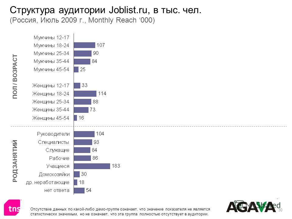 30 Структура аудитории Joblist.ru, в тыс. чел. (Россия, Июль 2009 г., Monthly Reach 000) ПОЛ / ВОЗРАСТ РОД ЗАНЯТИЙ Отсутствие данных по какой-либо демо-группе означает, что значение показателя не является статистически значимым, но не означает, что э