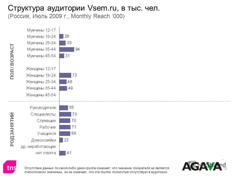32 Структура аудитории Vsem.ru, в тыс. чел. (Россия, Июль 2009 г., Monthly Reach 000) ПОЛ / ВОЗРАСТ РОД ЗАНЯТИЙ Отсутствие данных по какой-либо демо-группе означает, что значение показателя не является статистически значимым, но не означает, что эта
