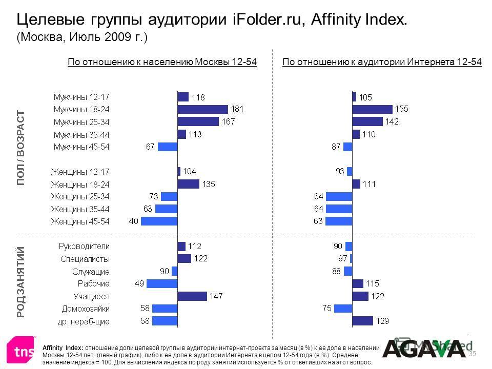 35 Целевые группы аудитории iFolder.ru, Affinity Index. (Москва, Июль 2009 г.) ПОЛ / ВОЗРАСТ РОД ЗАНЯТИЙ По отношению к населению Москвы 12-54По отношению к аудитории Интернета 12-54 Affinity Index: отношение доли целевой группы в аудитории интернет-