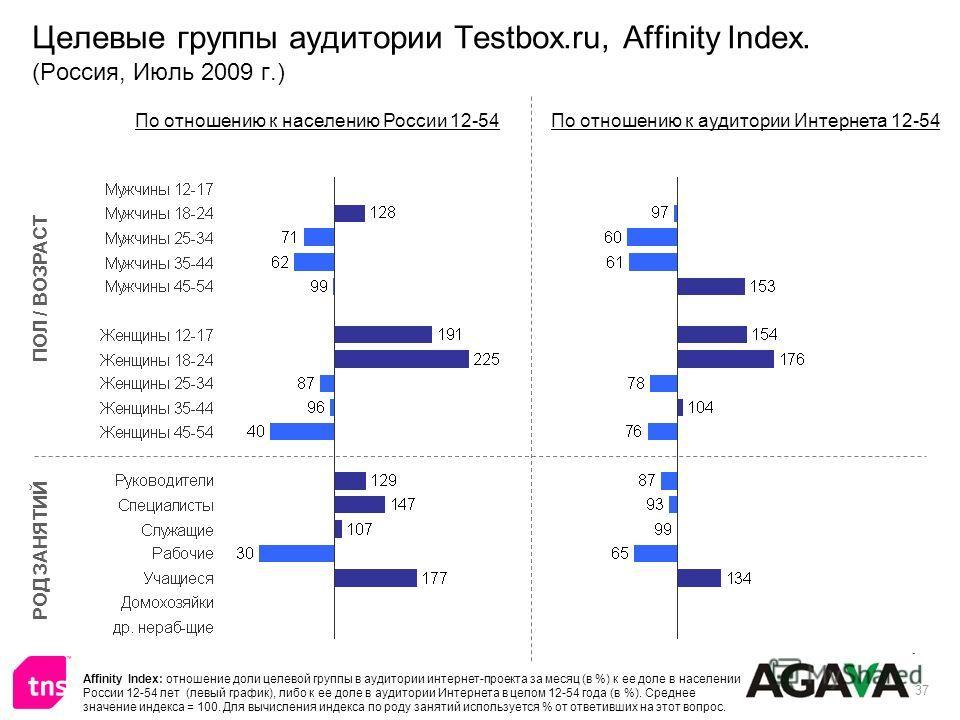 37 Целевые группы аудитории Testbox.ru, Affinity Index. (Россия, Июль 2009 г.) ПОЛ / ВОЗРАСТ РОД ЗАНЯТИЙ По отношению к населению России 12-54По отношению к аудитории Интернета 12-54 Affinity Index: отношение доли целевой группы в аудитории интернет-