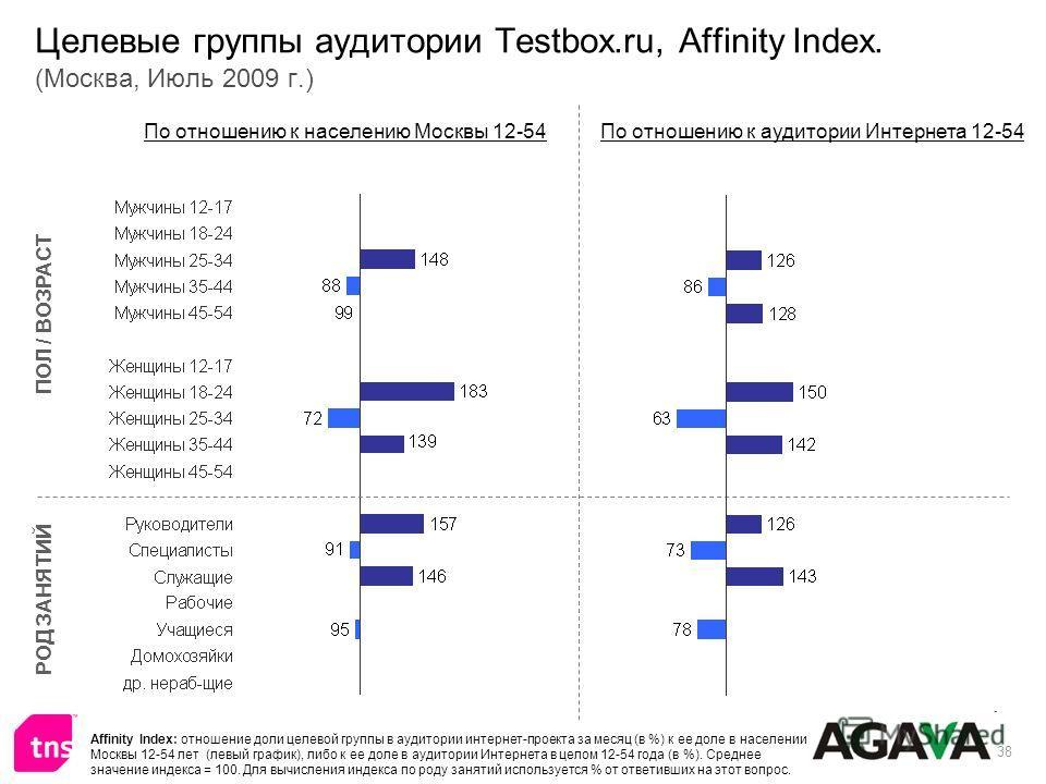 38 Целевые группы аудитории Testbox.ru, Affinity Index. (Москва, Июль 2009 г.) ПОЛ / ВОЗРАСТ РОД ЗАНЯТИЙ По отношению к населению Москвы 12-54По отношению к аудитории Интернета 12-54 Affinity Index: отношение доли целевой группы в аудитории интернет-