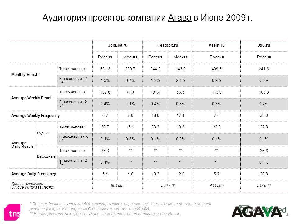 4 Аудитория проектов компании Агава в Июле 2009 г. JobList.ruTestbox.ruVsem.ruJdu.ru РоссияМоскваРоссияМоскваРоссия Monthly Reach Тысяч человек 651.2250.7544.2143.0409.3241.6 В населении 12- 54 1.5%3.7%1.2%2.1%0.9%0.5% Average Weekly Reach Тысяч чело