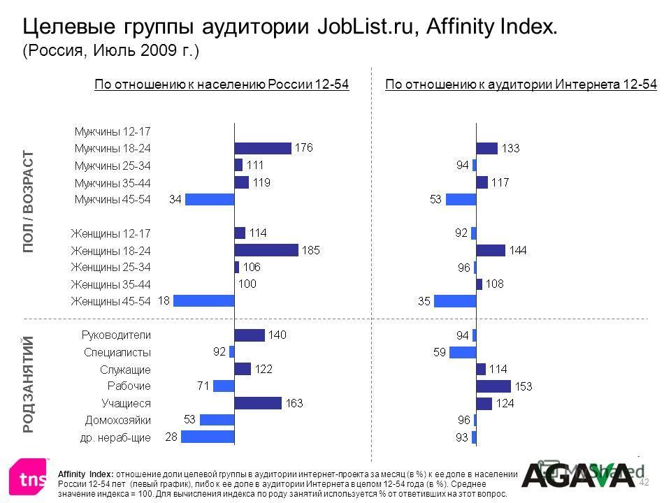 42 Целевые группы аудитории JobList.ru, Affinity Index. (Россия, Июль 2009 г.) ПОЛ / ВОЗРАСТ РОД ЗАНЯТИЙ По отношению к населению России 12-54По отношению к аудитории Интернета 12-54 Affinity Index: отношение доли целевой группы в аудитории интернет-