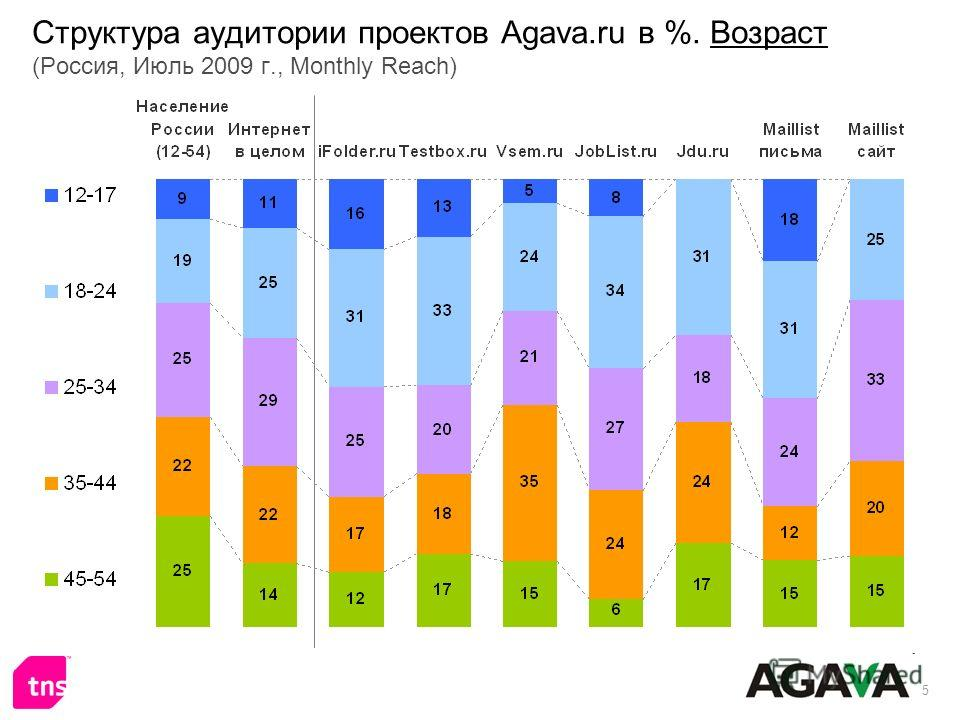 5 Структура аудитории проектов Agava.ru в %. Возраст (Россия, Июль 2009 г., Monthly Reach)